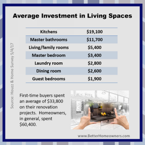 In Touch Investment in Living spaces