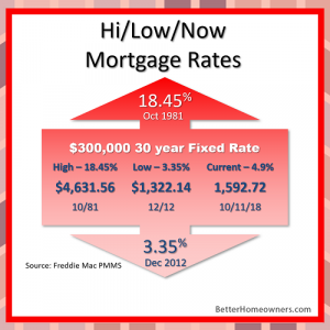In touch Mortgage rates